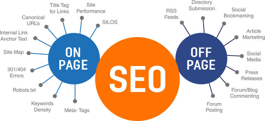 How does off page SEO work?