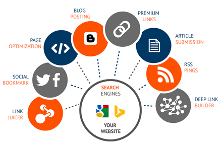 What are the on page SEO factors?