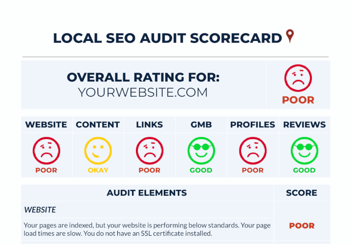 What should be in a technical SEO audit?